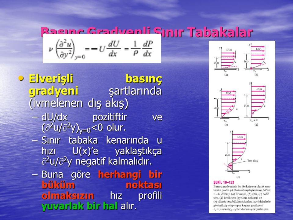 Basınç Gradyenli Sınır Tabakalar Elverişli basınç gradyeni şartlarında (ivmelenen dış akış) Elverişli basınç gradyeni şartlarında (ivmelenen dış akış)
