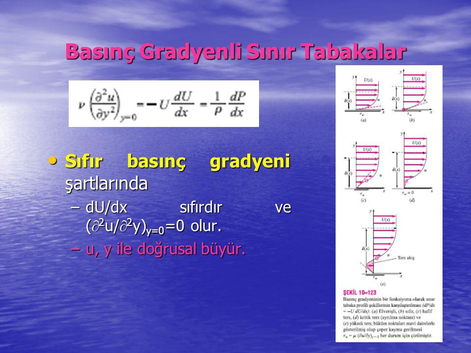 Basınç Gradyenli Sınır Tabakalar Sıfır basınç gradyeni şartlarında Sıfır basınç gradyeni şartlarında –dU/dx sıfırdır ve (  2 u/  2 y) y=0 =0 olur. –