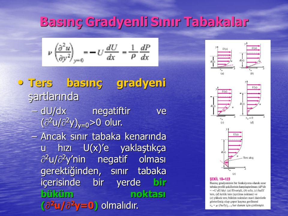 Basınç Gradyenli Sınır Tabakalar Ters basınç gradyeni şartlarında Ters basınç gradyeni şartlarında –dU/dx negatiftir ve (  2 u/  2 y) y=0 >0 olur. –