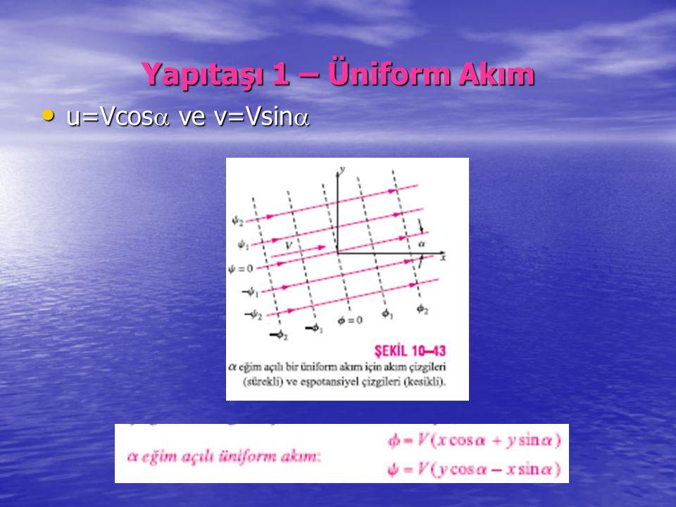 Yapıtaşı 1 – Üniform Akım u=Vcos  ve v=Vsin  u=Vcos  ve v=Vsin 