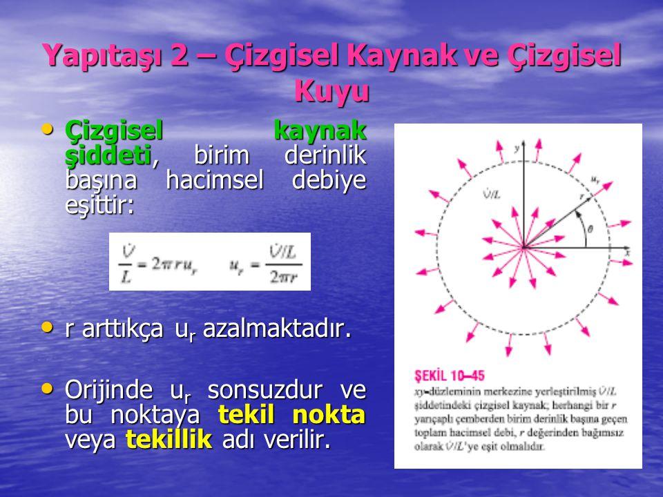 Yapıtaşı 2 – Çizgisel Kaynak ve Çizgisel Kuyu Çizgisel kaynak şiddeti, birim derinlik başına hacimsel debiye eşittir: Çizgisel kaynak şiddeti, birim d