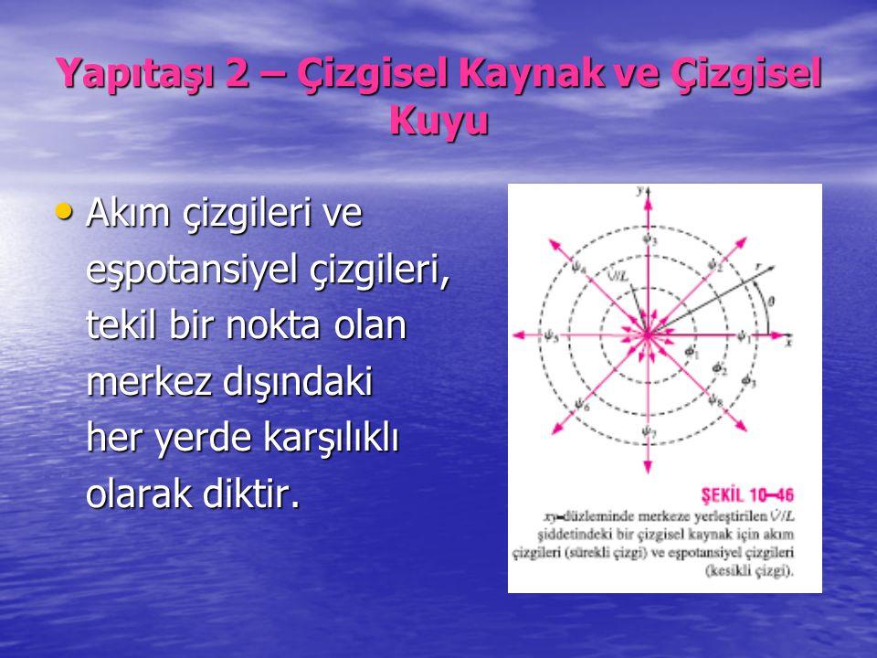 Yapıtaşı 2 – Çizgisel Kaynak ve Çizgisel Kuyu Akım çizgileri ve Akım çizgileri ve eşpotansiyel çizgileri, tekil bir nokta olan merkez dışındaki her ye