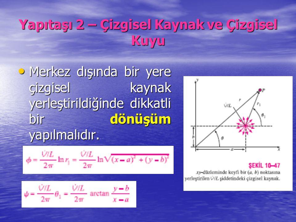 Yapıtaşı 2 – Çizgisel Kaynak ve Çizgisel Kuyu Merkez dışında bir yere çizgisel kaynak yerleştirildiğinde dikkatli bir dönüşüm yapılmalıdır. Merkez dış