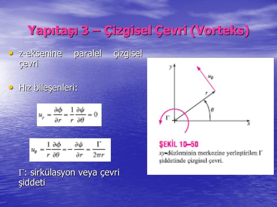 Yapıtaşı 3 – Çizgisel Çevri (Vorteks) z-eksenine paralel çizgisel çevri z-eksenine paralel çizgisel çevri Hız bileşenleri: Hız bileşenleri:  : sirkül