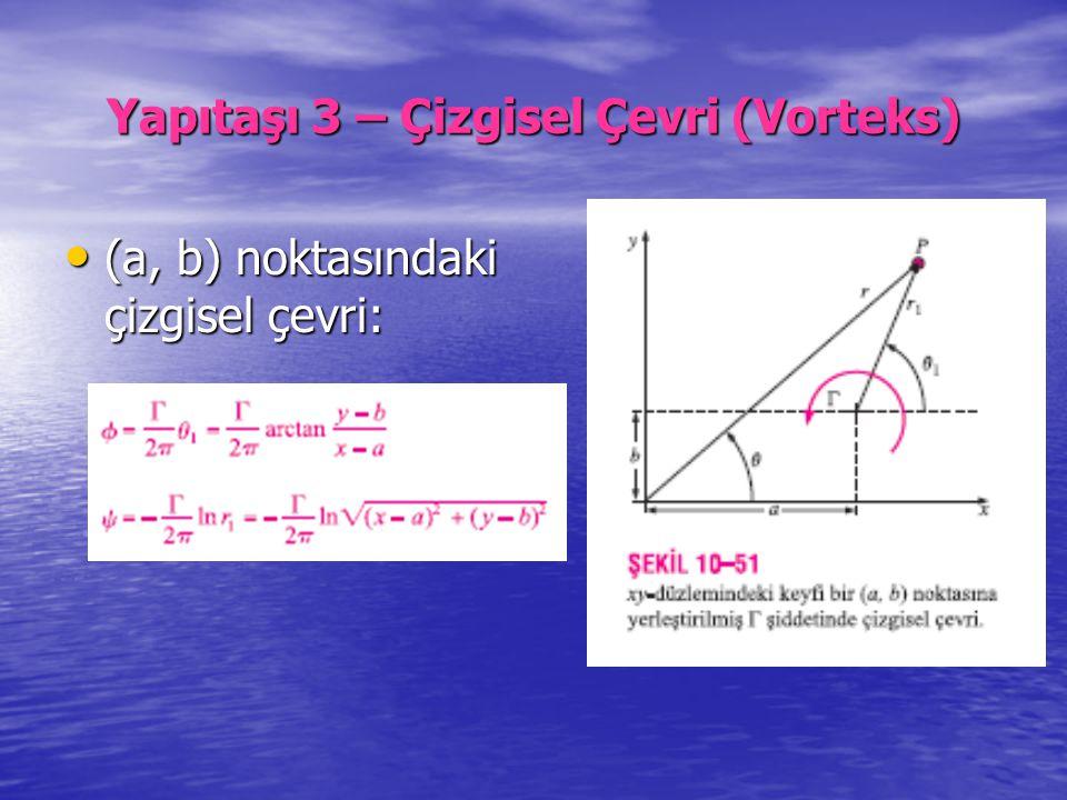 Yapıtaşı 3 – Çizgisel Çevri (Vorteks) (a, b) noktasındaki çizgisel çevri: (a, b) noktasındaki çizgisel çevri: