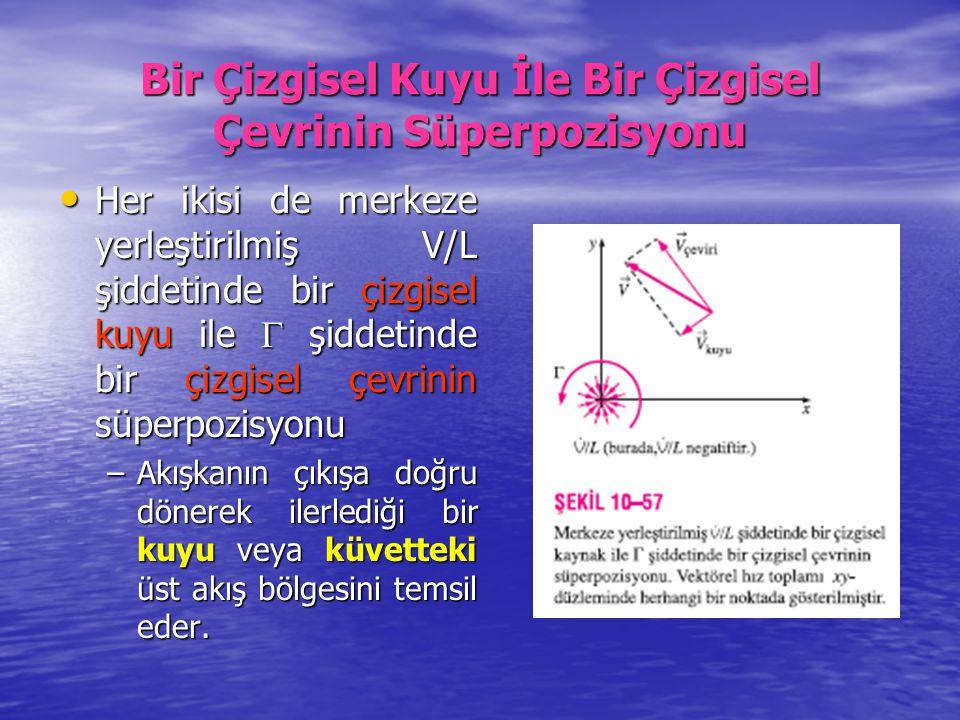 Bir Çizgisel Kuyu İle Bir Çizgisel Çevrinin Süperpozisyonu Her ikisi de merkeze yerleştirilmiş V/L şiddetinde bir çizgisel kuyu ile  şiddetinde bir ç