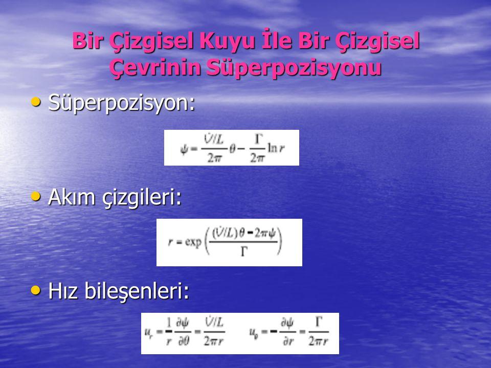 Bir Çizgisel Kuyu İle Bir Çizgisel Çevrinin Süperpozisyonu Süperpozisyon: Süperpozisyon: Akım çizgileri: Akım çizgileri: Hız bileşenleri: Hız bileşenl