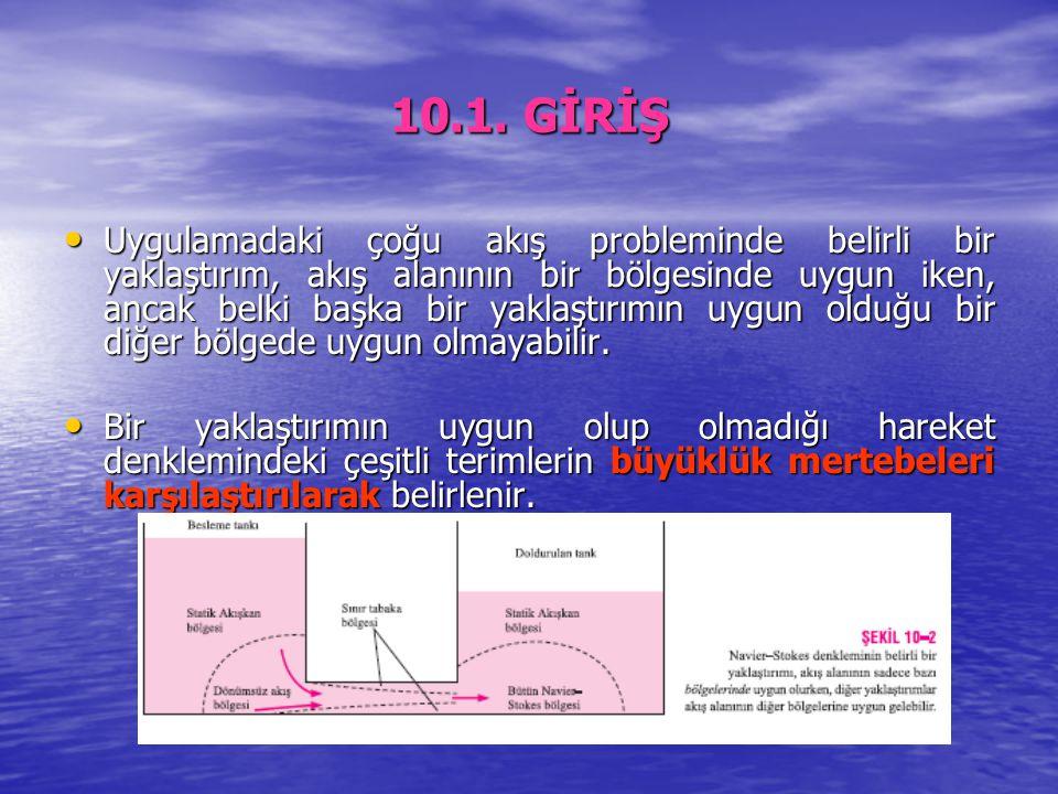 Basınç Gradyenli Sınır Tabakalar Ters basınç gradyeni şartlarında Ters basınç gradyeni şartlarında –dU/dx negatiftir ve (  2 u/  2 y) y=0 >0 olur.