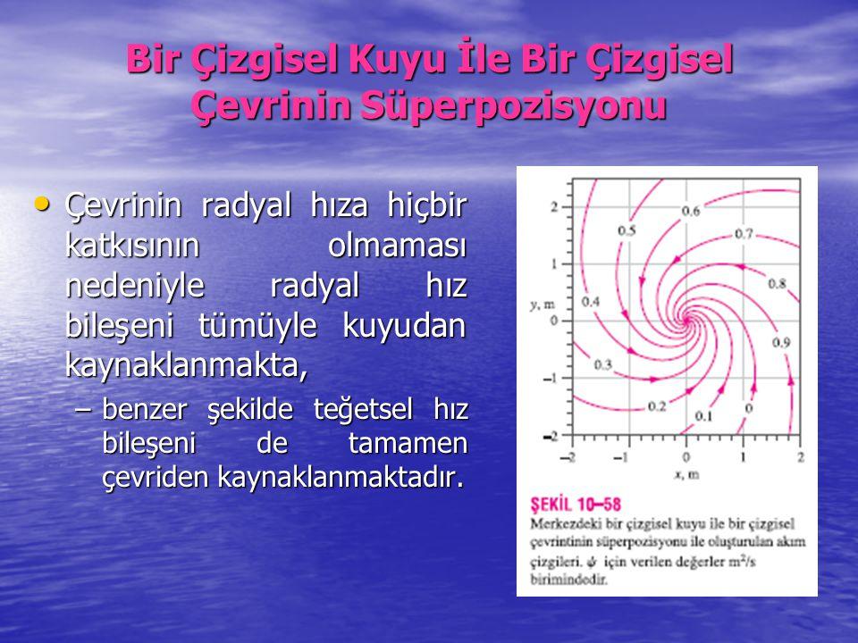 Bir Çizgisel Kuyu İle Bir Çizgisel Çevrinin Süperpozisyonu Çevrinin radyal hıza hiçbir katkısının olmaması nedeniyle radyal hız bileşeni tümüyle kuyud