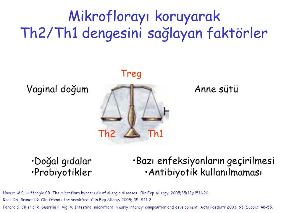 Vaginal doğumAnne sütü Doğal gıdalar Probiyotikler Mikroflorayı koruyarak Th2/Th1 dengesini sağlayan faktörler Th1Th2 Treg Bazı enfeksiyonların geçirilmesi Antibiyotik kullanılmaması Noverr MC, Huffnagle GB.