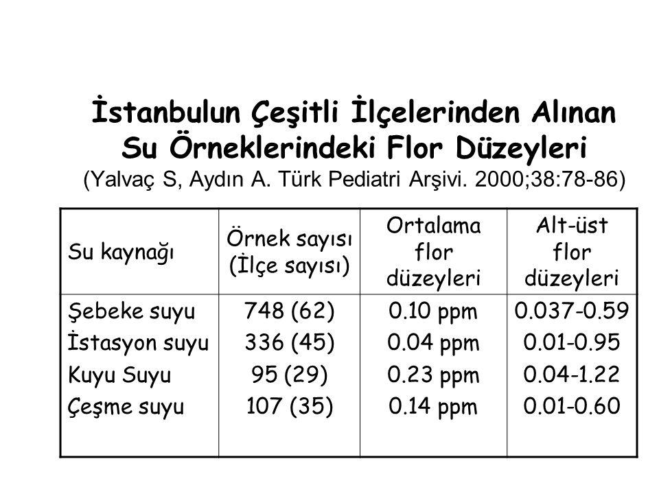 İstanbulun Çeşitli İlçelerinden Alınan Su Örneklerindeki Flor Düzeyleri (Yalvaç S, Aydın A.