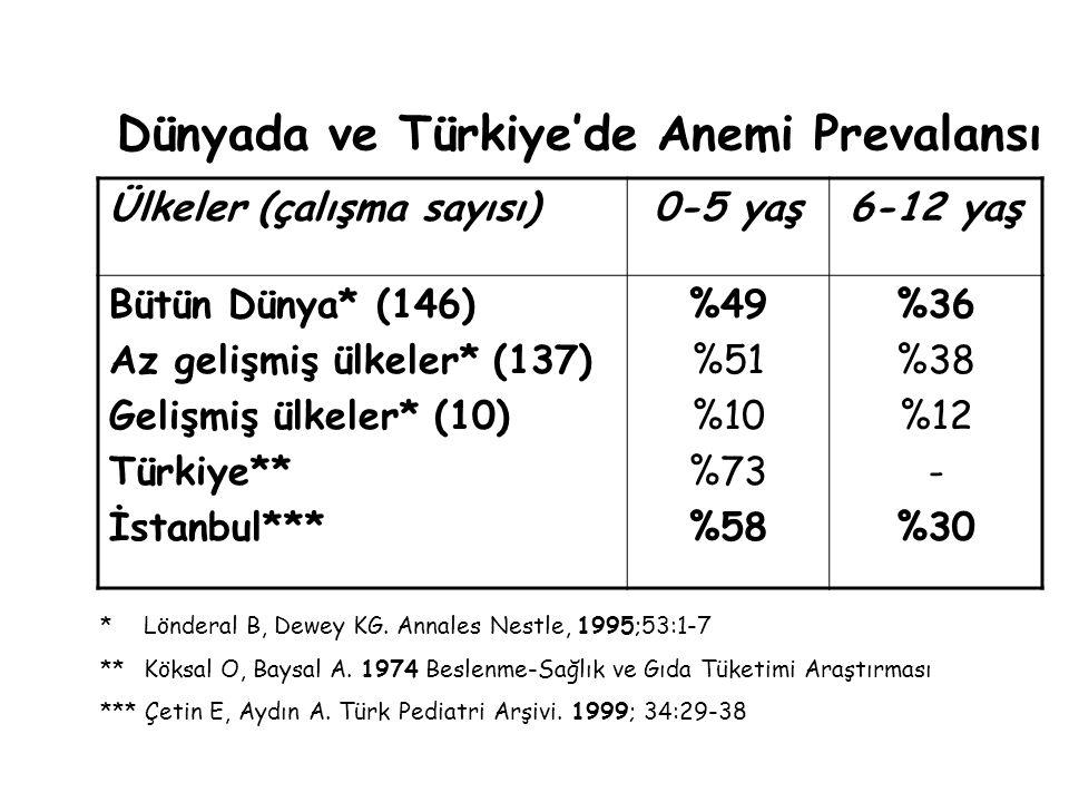 Dünyada ve Türkiye'de Anemi Prevalansı Ülkeler (çalışma sayısı)0-5 yaş6-12 yaş Bütün Dünya* (146) Az gelişmiş ülkeler* (137) Gelişmiş ülkeler* (10) Türkiye** İstanbul*** %49 %51 %10 %73 %58 %36 %38 %12 - %30 * Lönderal B, Dewey KG.