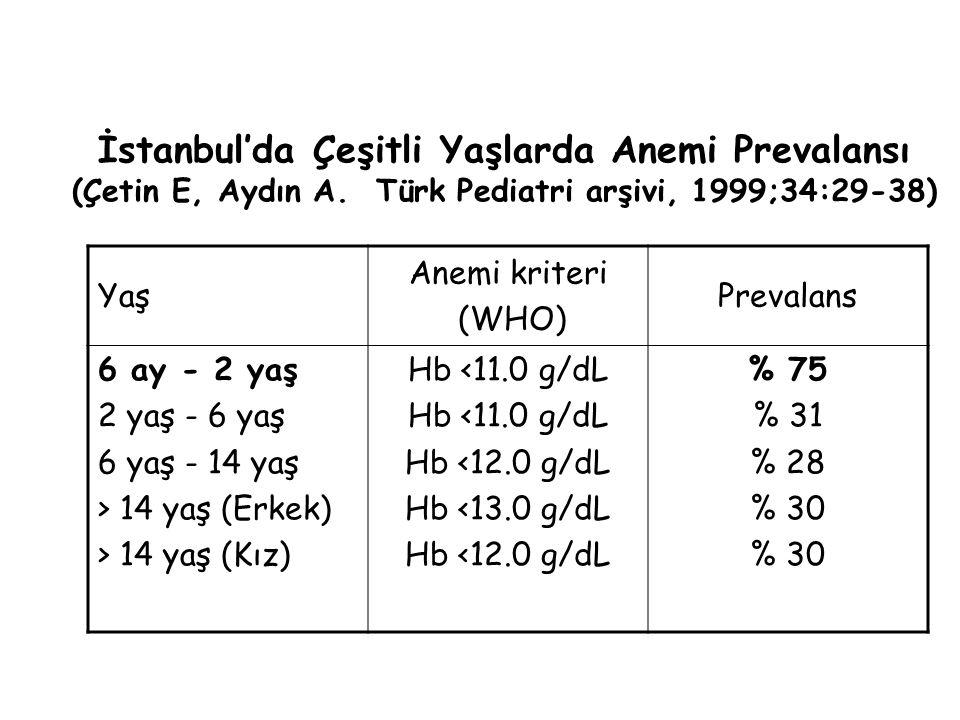 İstanbul'da Çeşitli Yaşlarda Anemi Prevalansı (Çetin E, Aydın A.