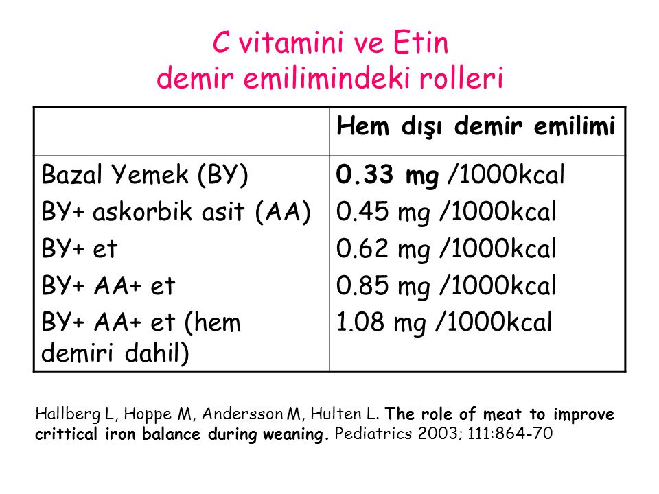 Hallberg L, Hoppe M, Andersson M, Hulten L. The role of meat to improve crittical iron balance during weaning. Pediatrics 2003; 111:864-70 Hem dışı de