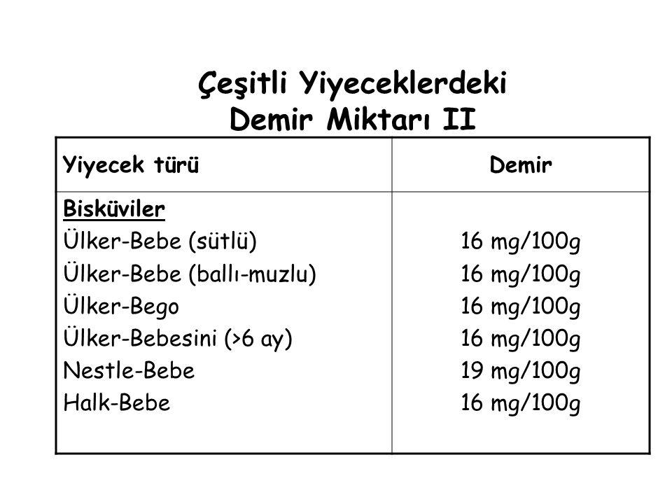 Çeşitli Yiyeceklerdeki Demir Miktarı II Yiyecek türüDemir Bisküviler Ülker-Bebe (sütlü) Ülker-Bebe (ballı-muzlu) Ülker-Bego Ülker-Bebesini (>6 ay) Nestle-Bebe Halk-Bebe 16 mg/100g 19 mg/100g 16 mg/100g