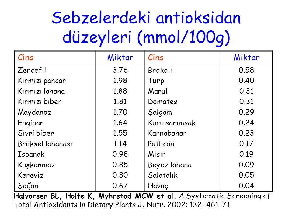 Sebzelerdeki antioksidan düzeyleri (mmol/100g) CinsMiktarCinsMiktar Zencefil Kırmızı pancar Kırmızı lahana Kırmızı biber Maydanoz Enginar Sivri biber Brüksel lahanası Ispanak Kuşkonmaz Kereviz Soğan 3.76 1.98 1.88 1.81 1.70 1.64 1.55 1.14 0.98 0.85 0.80 0.67 Brokoli Turp Marul Domates Şalgam Kuru sarımsak Karnabahar Patlıcan Mısır Beyez lahana Salatalık Havuç 0.58 0.40 0.31 0.29 0.24 0.23 0.17 0.19 0.09 0.05 0.04 Halvorsen BL, Holte K, Myhrstad MCW et al.