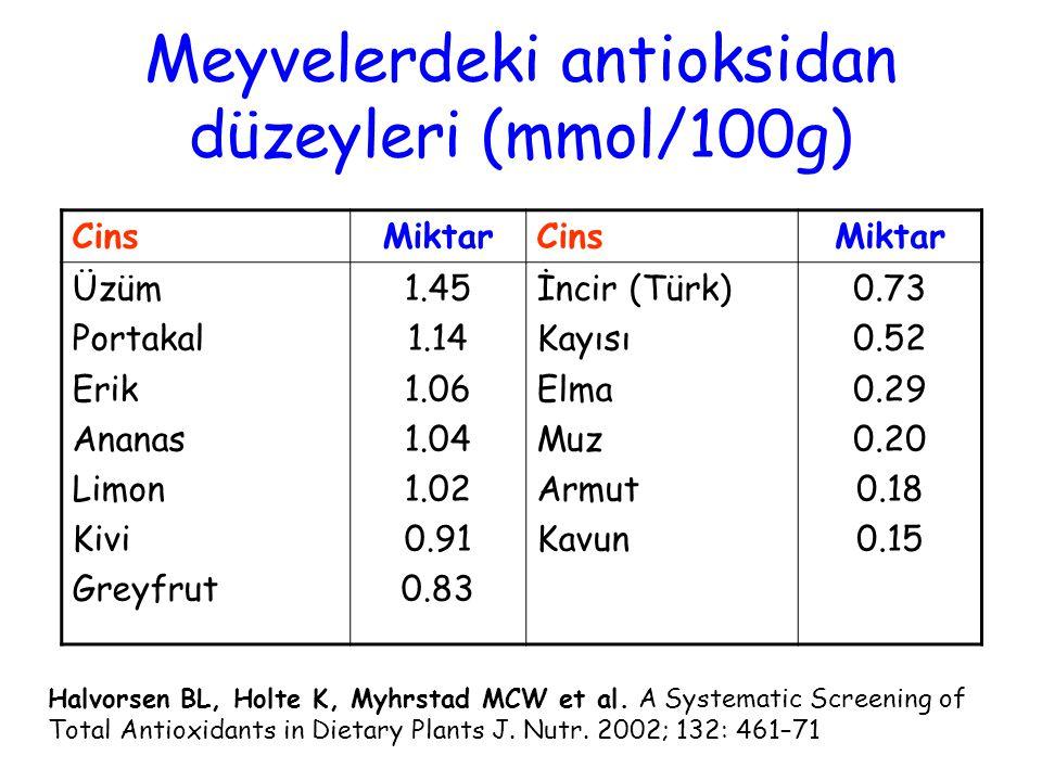 Meyvelerdeki antioksidan düzeyleri (mmol/100g) CinsMiktarCinsMiktar Üzüm Portakal Erik Ananas Limon Kivi Greyfrut 1.45 1.14 1.06 1.04 1.02 0.91 0.83 İncir (Türk) Kayısı Elma Muz Armut Kavun 0.73 0.52 0.29 0.20 0.18 0.15 Halvorsen BL, Holte K, Myhrstad MCW et al.
