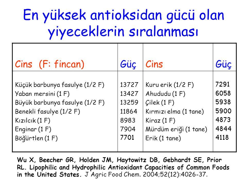 En yüksek antioksidan gücü olan yiyeceklerin sıralanması Cins (F: fincan)GüçCinsGüç Küçük barbunya fasulye (1/2 F) Yaban mersini (1 F) Büyük barbunya fasulye (1/2 F) Benekli fasulye (1/2 F) Kızılcık (1 F) Enginar (1 F) Böğürtlen (1 F) 13727 13427 13259 11864 8983 7904 7701 Kuru erik (1/2 F) Ahududu (1 F) Çilek (1 F) Kırmızı elma (1 tane) Kiraz (1 F) Mürdüm eriği (1 tane) Erik (1 tane) 7291 6058 5938 5900 4873 4844 4118 Wu X, Beecher GR, Holden JM, Haytowitz DB, Gebhardt SE, Prior RL.