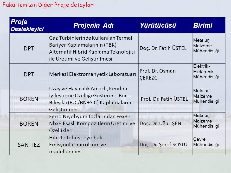 Fakültemizin Diğer Proje detayları Proje Destekleyici Projenin AdıYürütücüsüBirimi DPT Gaz Türbinlerinde Kullanılan Termal Bariyer Kaplamalarının (TBK