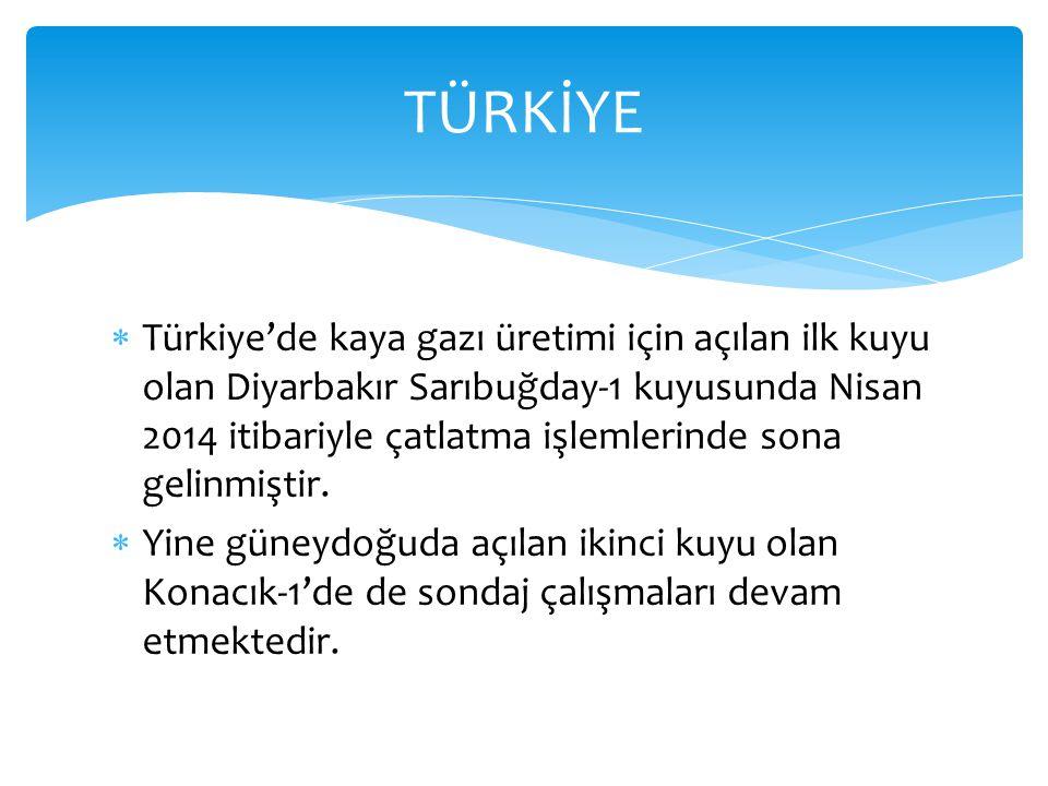  Türkiye'de kaya gazı üretimi için açılan ilk kuyu olan Diyarbakır Sarıbuğday-1 kuyusunda Nisan 2014 itibariyle çatlatma işlemlerinde sona gelinmişti
