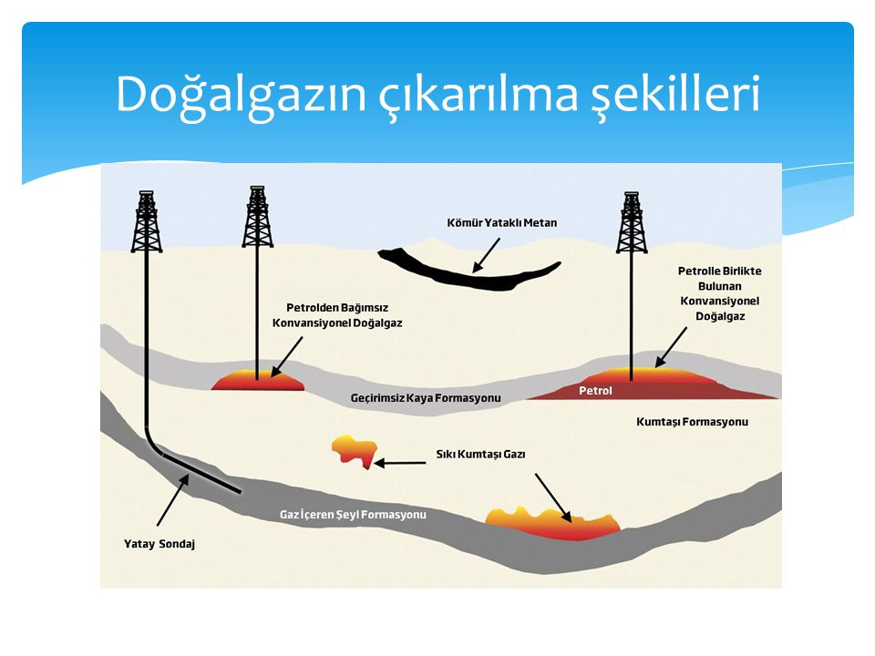  2020 yılında Amerika'daki kaya gazı üretiminin, toplam gaz üretiminin %50'sini geçmesi beklenmektedir.