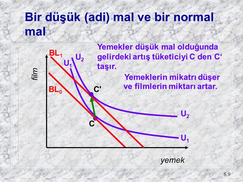 6.9 Bir düşük (adi) mal ve bir normal mal Yemekler düşük mal olduğunda gelirdeki artış tüketiciyi C den C' taşır.