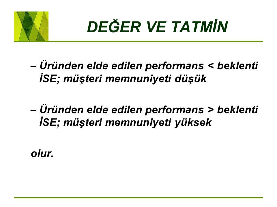 DEĞER VE TATMİN –Üründen elde edilen performans < beklenti İSE; müşteri memnuniyeti düşük –Üründen elde edilen performans > beklenti İSE; müşteri memnuniyeti yüksek olur.