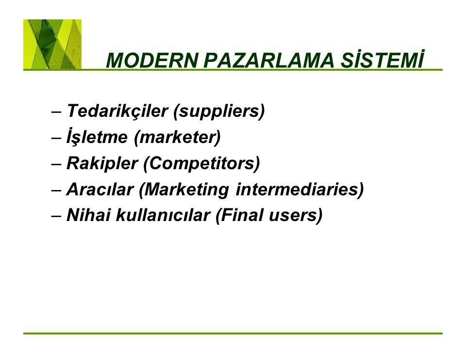 MODERN PAZARLAMA SİSTEMİ –Tedarikçiler (suppliers) –İşletme (marketer) –Rakipler (Competitors) –Aracılar (Marketing intermediaries) –Nihai kullanıcılar (Final users)