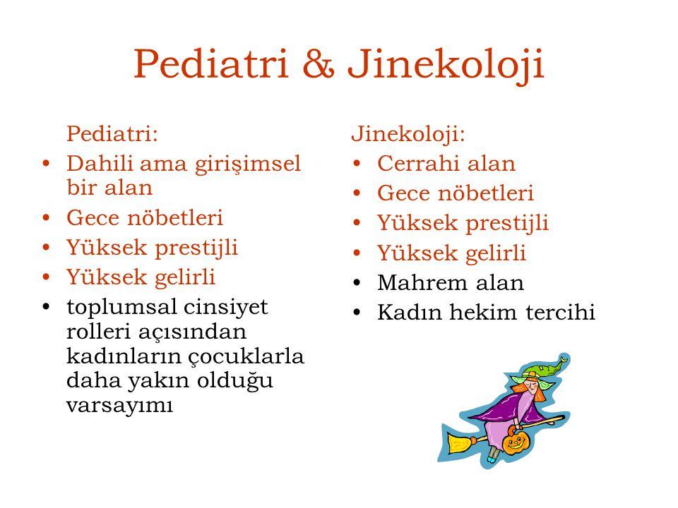 Pediatri & Jinekoloji Pediatri: Dahili ama girişimsel bir alan Gece nöbetleri Yüksek prestijli Yüksek gelirli toplumsal cinsiyet rolleri açısından kad