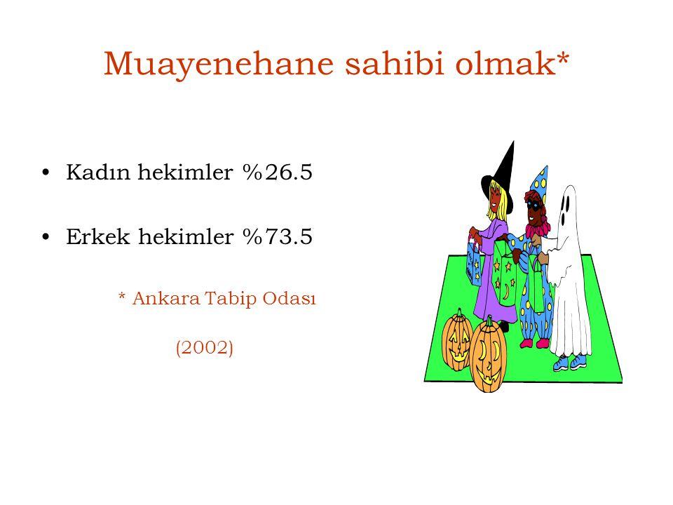 Muayenehane sahibi olmak* Kadın hekimler%26.5 Erkek hekimler%73.5 * Ankara Tabip Odası (2002)