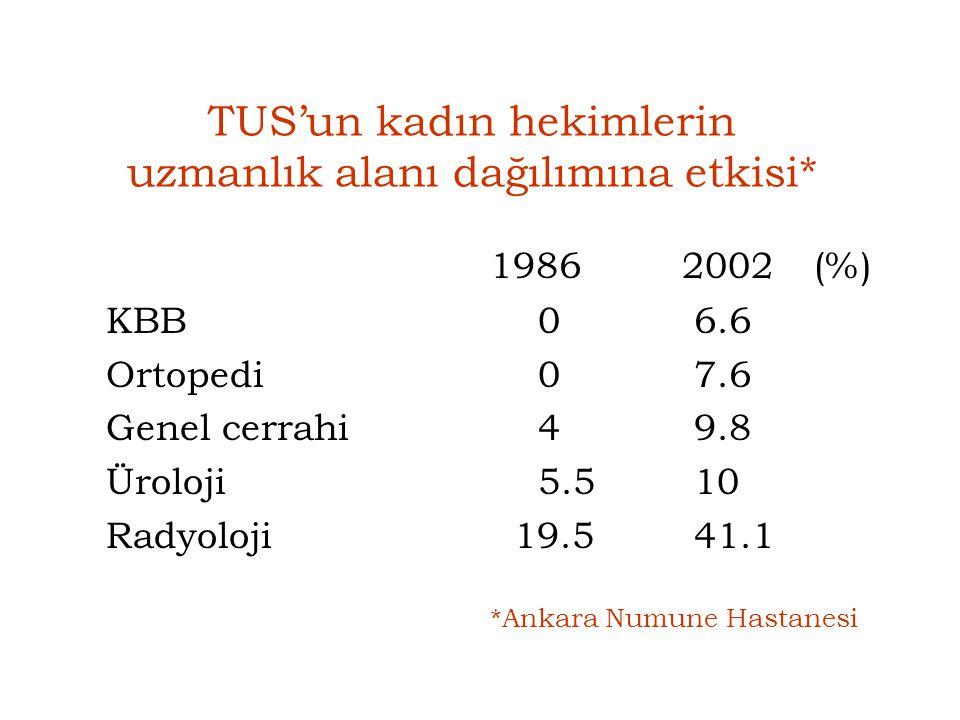 TUS'un kadın hekimlerin uzmanlık alanı dağılımına etkisi* 19862002 (%) KBB 0 6.6 Ortopedi 0 7.6 Genel cerrahi 4 9.8 Üroloji 5.5 10 Radyoloji 19.5 41.1
