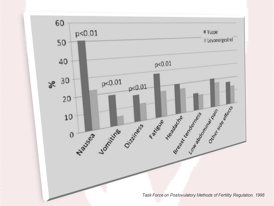 Task Force on Postovulatory Methods of Fertility Regulation, 1998