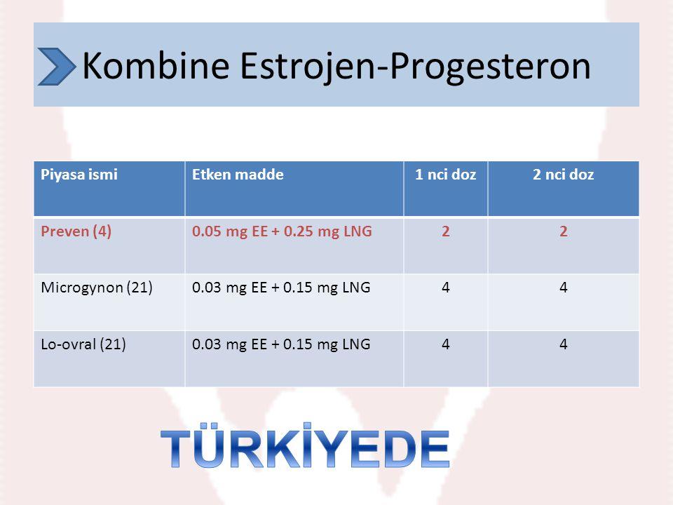 Piyasa ismiEtken madde1 nci doz2 nci doz Preven (4)0.05 mg EE + 0.25 mg LNG22 Microgynon (21)0.03 mg EE + 0.15 mg LNG44 Lo-ovral (21)0.03 mg EE + 0.15