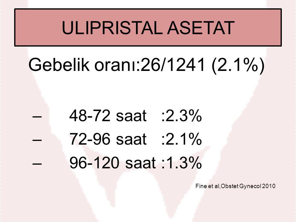 Gebelik oranı:26/1241 (2.1%) – 48-72 saat :2.3% – 72-96 saat :2.1% – 96-120 saat :1.3% Fine et al,Obstet Gynecol 2010 ULIPRISTAL ASETAT