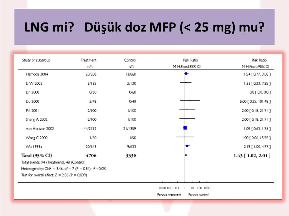 LNG mi? Düşük doz MFP (< 25 mg) mu?