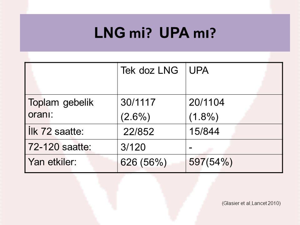 LNG mi?ULIPRISTAL ASETAT mı? (Glasier et al,Lancet 2010) LNG m i ? UPA m ı ? Tek doz LNGUPA Toplam gebelik oranı: 30/1117 (2.6%) 20/1104 (1.8%) İlk 72