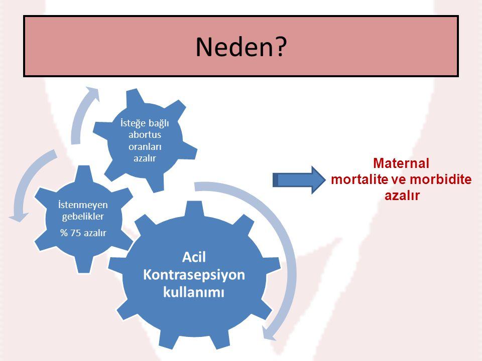 Neden? Acil Kontrasepsiyon kullanımı İstenmeyen gebelikler % 75 azalır İsteğe bağlı abortus oranları azalır Maternal mortalite ve morbidite azalır