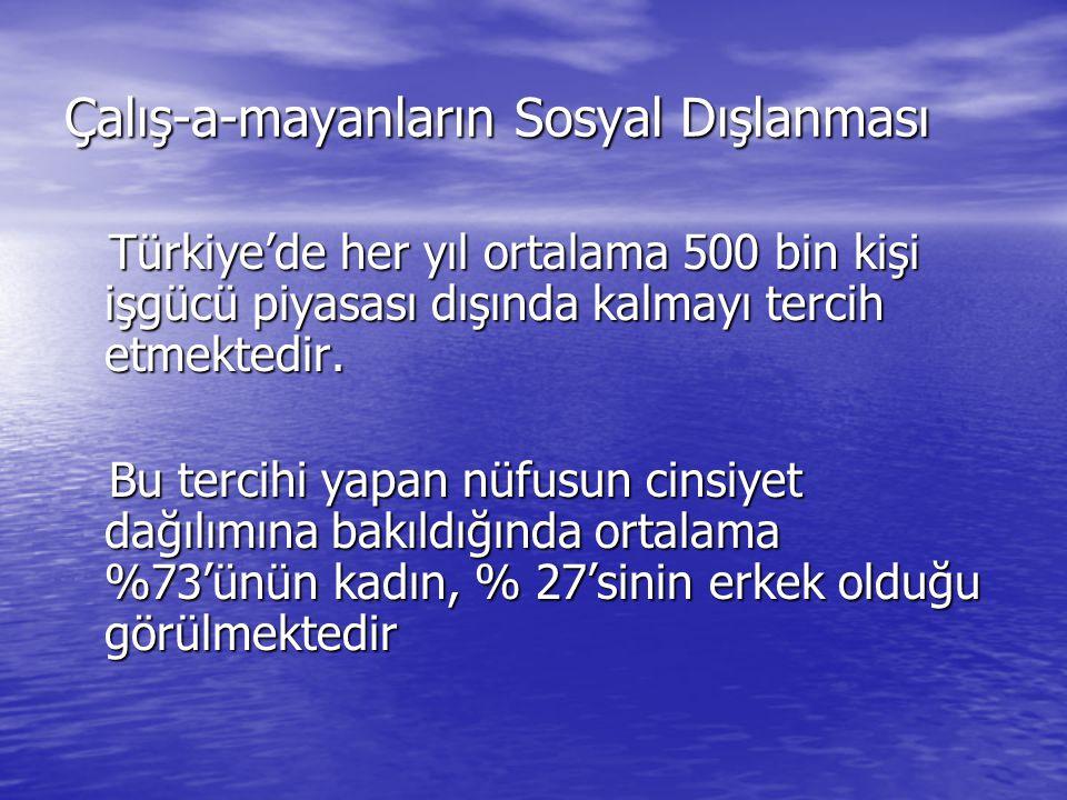 Çalış-a-mayanların Sosyal Dışlanması Türkiye'de her yıl ortalama 500 bin kişi işgücü piyasası dışında kalmayı tercih etmektedir.