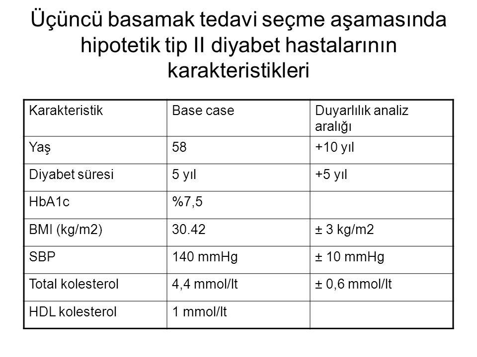 Üçüncü basamak tedavi seçme aşamasında hipotetik tip II diyabet hastalarının karakteristikleri KarakteristikBase caseDuyarlılık analiz aralığı Yaş58+1