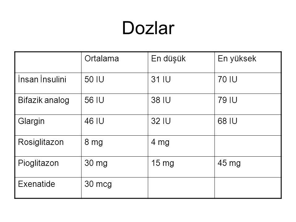 Dozlar OrtalamaEn düşükEn yüksek İnsan İnsulini50 IU31 IU70 IU Bifazik analog56 IU38 IU79 IU Glargin46 IU32 IU68 IU Rosiglitazon8 mg4 mg Pioglitazon30