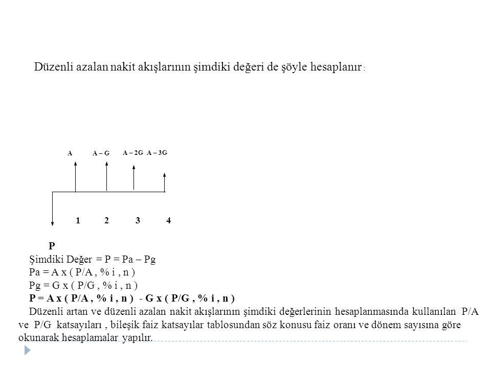 Düzenli azalan nakit akışlarının şimdiki değeri de şöyle hesaplanır : A A – G A – 2G A – 3G 1 2 3 4 P Şimdiki Değer = P = Pa – Pg Pa = A x ( P/A, % i, n ) Pg = G x ( P/G, % i, n ) P = A x ( P/A, % i, n ) - G x ( P/G, % i, n ) Düzenli artan ve düzenli azalan nakit akışlarının şimdiki değerlerinin hesaplanmasında kullanılan P/A ve P/G katsayıları, bileşik faiz katsayılar tablosundan söz konusu faiz oranı ve dönem sayısına göre okunarak hesaplamalar yapılır.