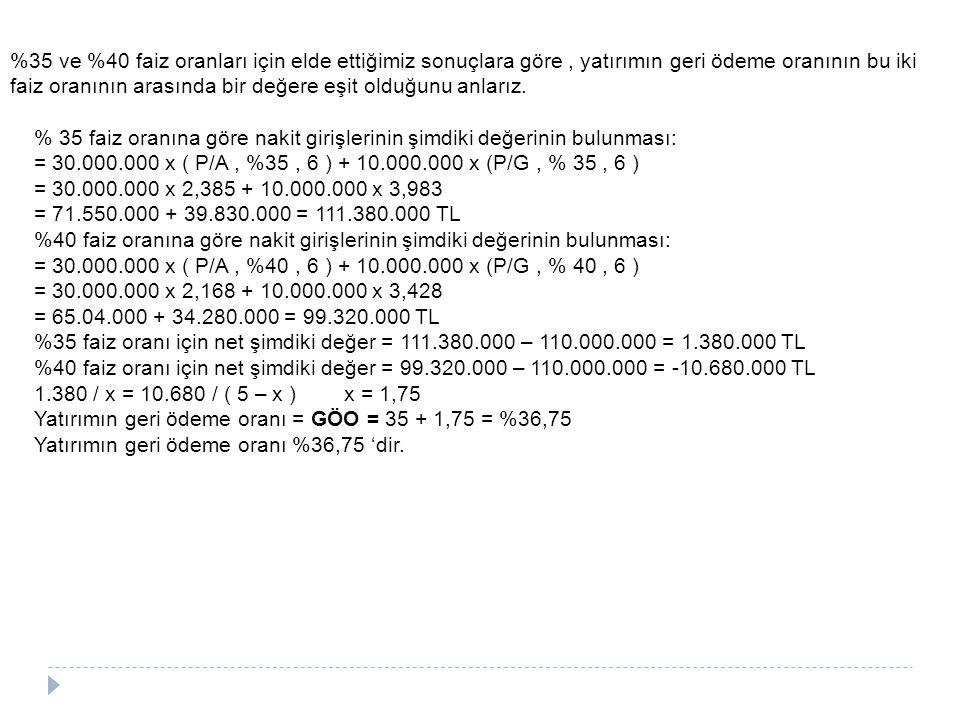 % 35 faiz oranına göre nakit girişlerinin şimdiki değerinin bulunması: = 30.000.000 x ( P/A, %35, 6 ) + 10.000.000 x (P/G, % 35, 6 ) = 30.000.000 x 2,385 + 10.000.000 x 3,983 = 71.550.000 + 39.830.000 = 111.380.000 TL %40 faiz oranına göre nakit girişlerinin şimdiki değerinin bulunması: = 30.000.000 x ( P/A, %40, 6 ) + 10.000.000 x (P/G, % 40, 6 ) = 30.000.000 x 2,168 + 10.000.000 x 3,428 = 65.04.000 + 34.280.000 = 99.320.000 TL %35 faiz oranı için net şimdiki değer = 111.380.000 – 110.000.000 = 1.380.000 TL %40 faiz oranı için net şimdiki değer = 99.320.000 – 110.000.000 = -10.680.000 TL 1.380 / x = 10.680 / ( 5 – x ) x = 1,75 Yatırımın geri ödeme oranı = GÖO = 35 + 1,75 = %36,75 Yatırımın geri ödeme oranı %36,75 'dir.