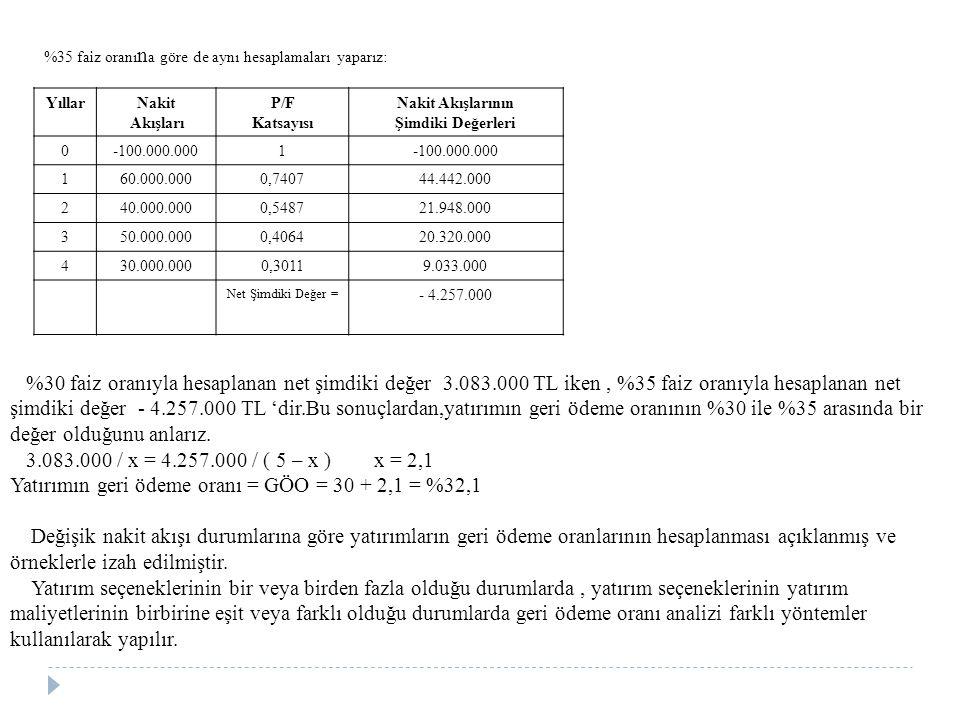 %35 faiz oranı n a göre de aynı hesaplamaları yaparız: YıllarNakit Akışları P/F Katsayısı Nakit Akışlarının Şimdiki Değerleri 0-100.000.0001 160.000.0000,740744.442.000 240.000.0000,548721.948.000 350.000.0000,406420.320.000 430.000.0000,30119.033.000 Net Şimdiki Değer = - 4.257.000 %30 faiz oranıyla hesaplanan net şimdiki değer 3.083.000 TL iken, %35 faiz oranıyla hesaplanan net şimdiki değer - 4.257.000 TL 'dir.Bu sonuçlardan,yatırımın geri ödeme oranının %30 ile %35 arasında bir değer olduğunu anlarız.