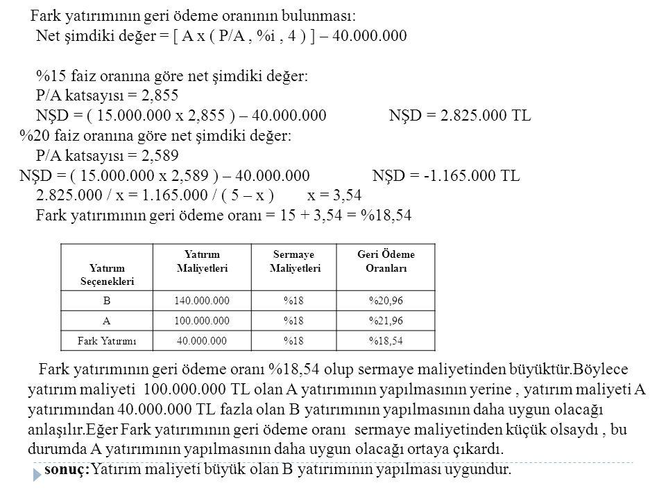 Fark yatırımının geri ödeme oranının bulunması: Net şimdiki değer = [ A x ( P/A, %i, 4 ) ] – 40.000.000 %15 faiz oranına göre net şimdiki değer: P/A katsayısı = 2,855 NŞD = ( 15.000.000 x 2,855 ) – 40.000.000 NŞD = 2.825.000 TL %20 faiz oranına göre net şimdiki değer: P/A katsayısı = 2,589 NŞD = ( 15.000.000 x 2,589 ) – 40.000.000 NŞD = -1.165.000 TL 2.825.000 / x = 1.165.000 / ( 5 – x ) x = 3,54 Fark yatırımının geri ödeme oranı = 15 + 3,54 = %18,54 Yatırım Seçenekleri Yatırım Maliyetleri Sermaye Maliyetleri Geri Ödeme Oranları B140.000.000%18%20,96 A100.000.000%18%21,96 Fark Yatırımı40.000.000%18%18,54 Fark yatırımının geri ödeme oranı %18,54 olup sermaye maliyetinden büyüktür.Böylece yatırım maliyeti 100.000.000 TL olan A yatırımının yapılmasının yerine, yatırım maliyeti A yatırımından 40.000.000 TL fazla olan B yatırımının yapılmasının daha uygun olacağı anlaşılır.Eğer Fark yatırımının geri ödeme oranı sermaye maliyetinden küçük olsaydı, bu durumda A yatırımının yapılmasının daha uygun olacağı ortaya çıkardı.