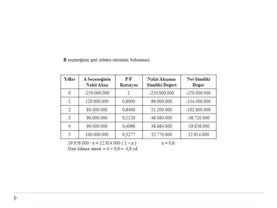 B seçeneğinin geri ödeme süresinin bulunması: YıllarA Seçeneğinin Nakit Akışı P/F Katsayısı Nakit Akışının Şimdiki Değeri Net Şimdiki Değer 0-250.000.0001 1120.000.0000,800096.000.000-154.000.000 280.000.0000,640051.200.000-102.800.000 390.000.0000,512046.080.000-56.720.000 490.000.0000,409636.864.000-19.856.000 5100.000.0000,327732.770.00012.914.000 19.856.000 / x = 12.914.000 ( 1 – x ) x = 0,6 Geri ödeme süresi = 4 + 0,6 = 4,6 yıl