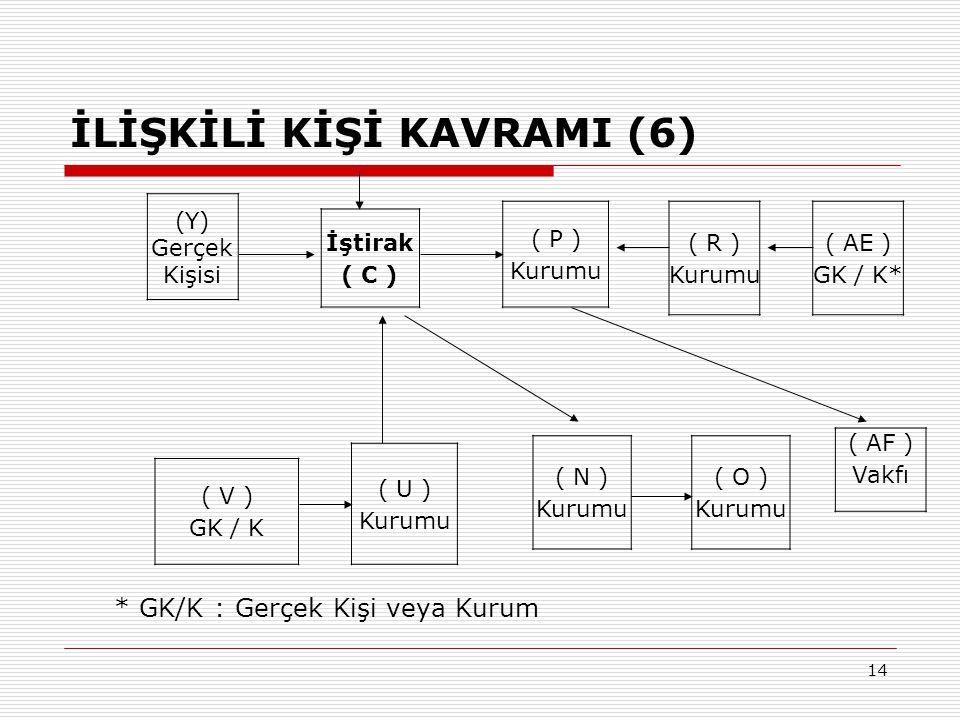 14 İLİŞKİLİ KİŞİ KAVRAMI (6) (Y) Gerçek Kişisi İştirak ( C ) ( P ) Kurumu ( R ) Kurumu ( AE ) GK / K* ( V ) GK / K ( U ) Kurumu ( N ) Kurumu ( O ) Kur