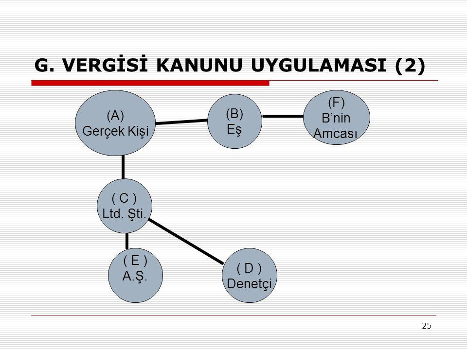 25 G. VERGİSİ KANUNU UYGULAMASI (2) (A) Gerçek Kişi (B) Eş (F) B'nin Amcası ( D ) Denetçi ( E ) A.Ş. ( C ) Ltd. Şti.