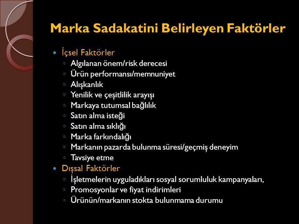 Marka Sadakatini Belirleyen Faktörler İ çsel Faktörler ◦ Algılanan önem/risk derecesi ◦ Ürün performansı/memnuniyet ◦ Alışkanlık ◦ Yenilik ve çeşitlil