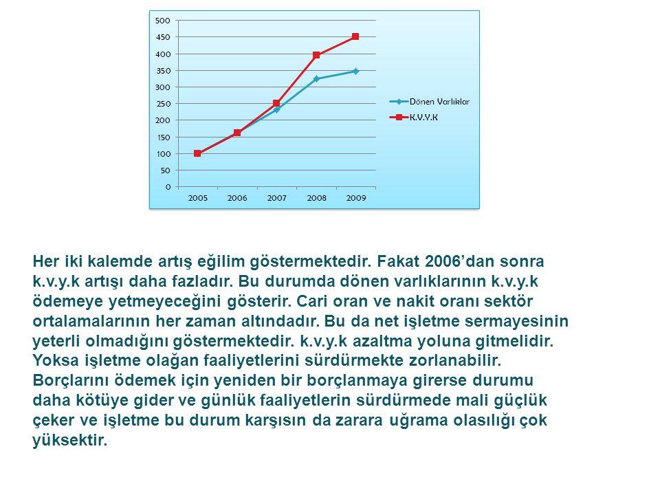 Her iki kalemde artış eğilim göstermektedir. Fakat 2006'dan sonra k.v.y.k artışı daha fazladır.