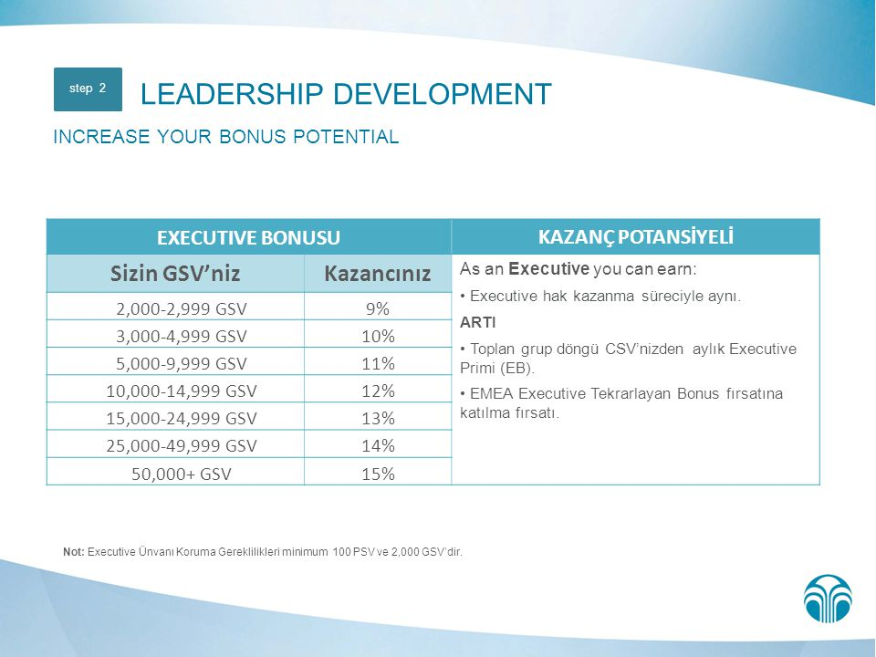 Not: Executive Ünvanı Koruma Gereklilikleri minimum 100 PSV ve 2,000 GSV'dir. LEADERSHIP DEVELOPMENT INCREASE YOUR BONUS POTENTIAL step 2 EXECUTIVE BO